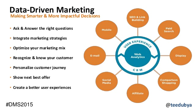 datadriven-marketing-and-marketing-technologies-in-modern-marketing-travis-wright-dms2015-9-638