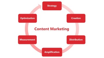 Content-Marketing-Pic2